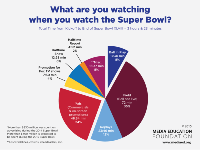 Super Bowl study © Media Education Foundation 2015
