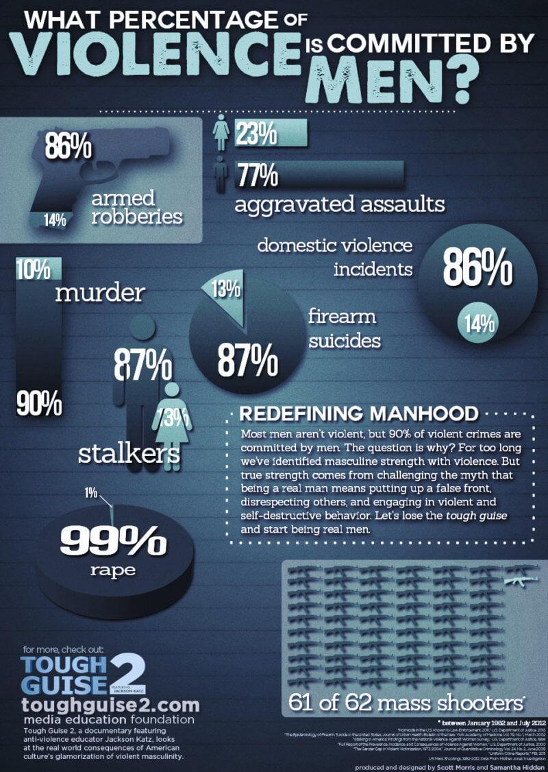 Men & Violence Infographic
